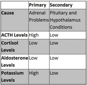 Adrenal Insufficiency 1
